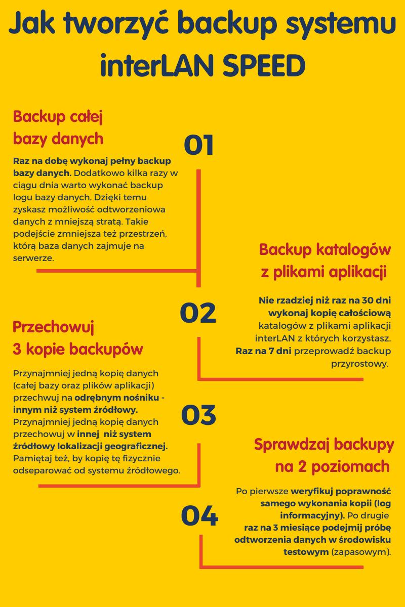 Backup interLAN